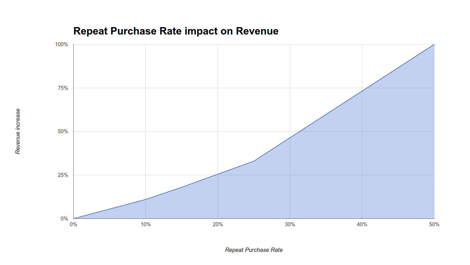 repeat-purchase-rate-impact-on-revenue