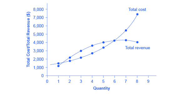 Total Cost And Total Revenue